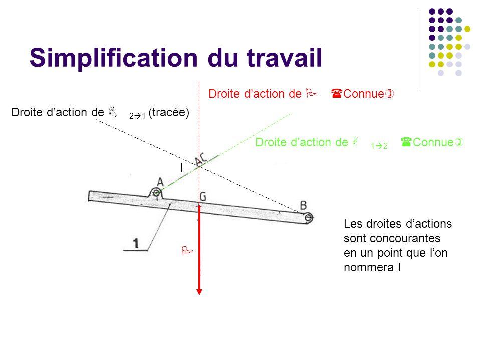 Simplification du travail P Droite d'action de P (Connue) Droite d'action de B 2  1 (tracée) Les droites d'actions sont concourantes en un point que