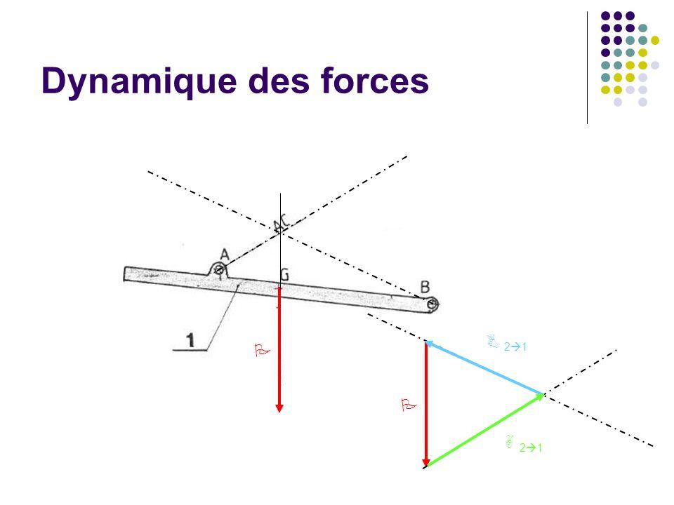 Dynamique des forces PP B 21B 21 A 21A 21