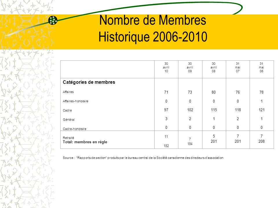 Nombre de Membres Historique 2006-2010 30 avril 10 30 avril 09 30 avril 08 31 mai 07 31 mai 06 Catégories de membres Affaires Affaires-honoraire Cadre