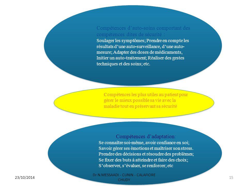 Compétences d'auto-soins comportant des compétences dites de sécurité : Soulager les symptômes; Prendre en compte les résultats d'une auto-surveillanc