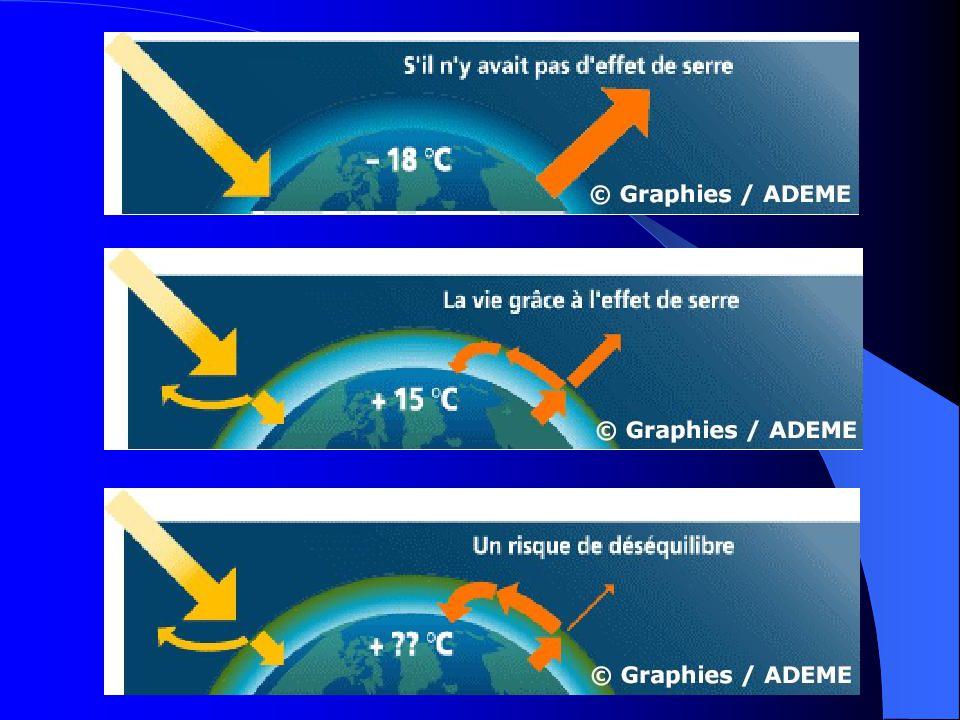 KYOTO (1997) Mis en application en 2005 Pour 2010 : émission de CO2 ramenée à celle de 1990 Pour 2050 : diminution des émissions de CO2 par 4 ou 5
