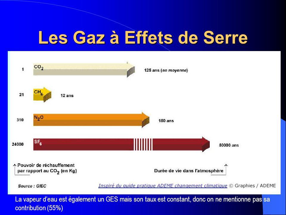 Part Relative des activités dans les émissions de GES Part relative des activités dans les émissions de GES en France et leur croissance en l absence de mesures nouvelles.