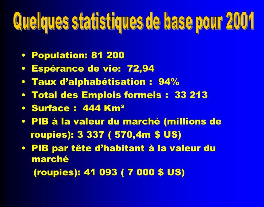 Population: 81 200 Espérance de vie: 72,94 Taux d'alphabétisation : 94% Total des Emplois formels : 33 213 Surface : 444 Km² PIB à la valeur du marché (millions de roupies): 3 337 ( 570,4m $ US) PIB par tête d'habitant à la valeur du marché (roupies): 41 093 ( 7 000 $ US)