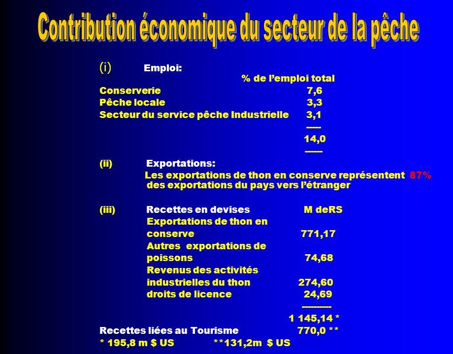 (i) Emploi: % de l'emploi total Conserverie 7,6 Pêche locale 3,3 Secteur du service pêche Industrielle 3,1 ----- 14,0 ------ (ii) Exportations: Les exportations de thon en conserve représentent 87% des exportations du pays vers l'étranger (iii) Recettes en devises M deRS Exportations de thon en conserve 771,17 Autres exportations de poissons 74,68 Revenus des activités industrielles du thon 274,60 droits de licence 24,69 ---------- 1 145,14 * Recettes liées au Tourisme 770,0 ** * 195,8 m $ US **131,2m $ US