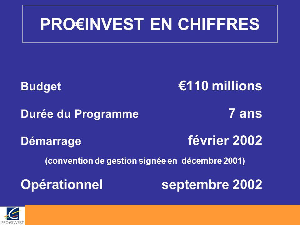 PRO€INVEST EN CHIFFRES Budget €110 millions Durée du Programme 7 ans Démarrage février 2002 (convention de gestion signée en décembre 2001) Opérationn