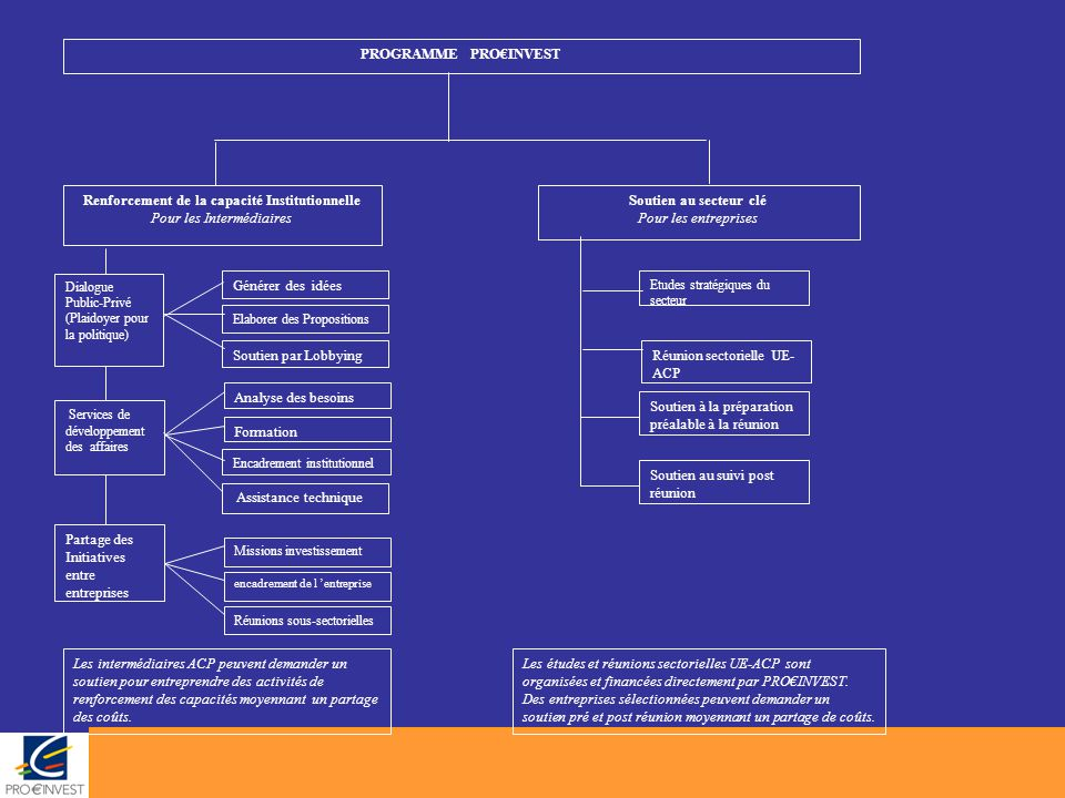 Formation Séminaires Thématiques (par exemple les intermédiaires financiers, la WAIPA etc.) Assistance technique interne directe et assistance au niveau de la formation pour renforcer les capacités aux compétences professionnelles nécessaires aux services de marketing et d'emballage