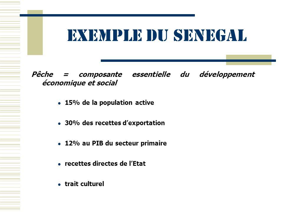 Exemple du SENEGAL Pêche = composante essentielle du développement économique et social 15% de la population active 30% des recettes d'exportation 12%