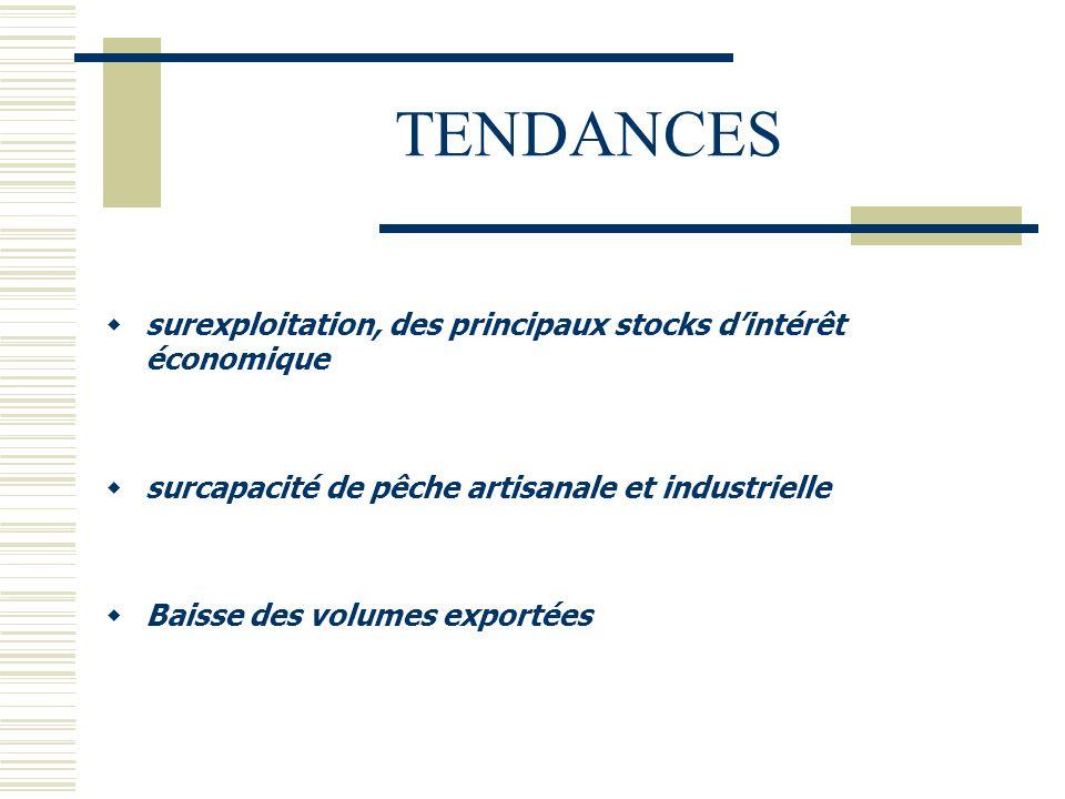 TENDANCES  surexploitation, des principaux stocks d'intérêt économique  surcapacité de pêche artisanale et industrielle  Baisse des volumes exporté