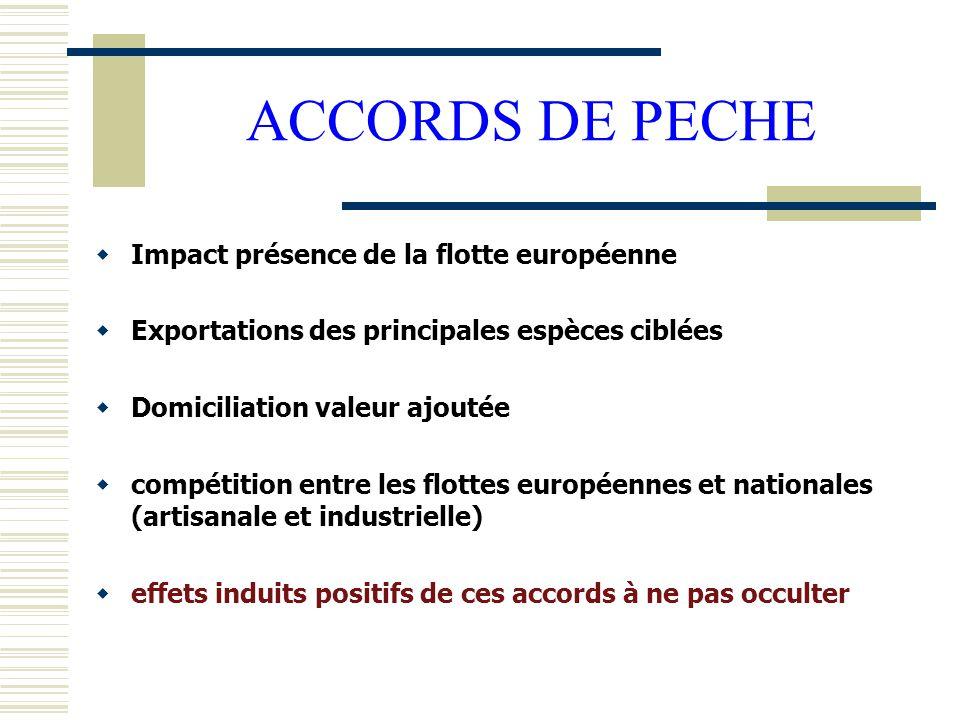 ACCORDS DE PECHE  Impact présence de la flotte européenne  Exportations des principales espèces ciblées  Domiciliation valeur ajoutée  compétition