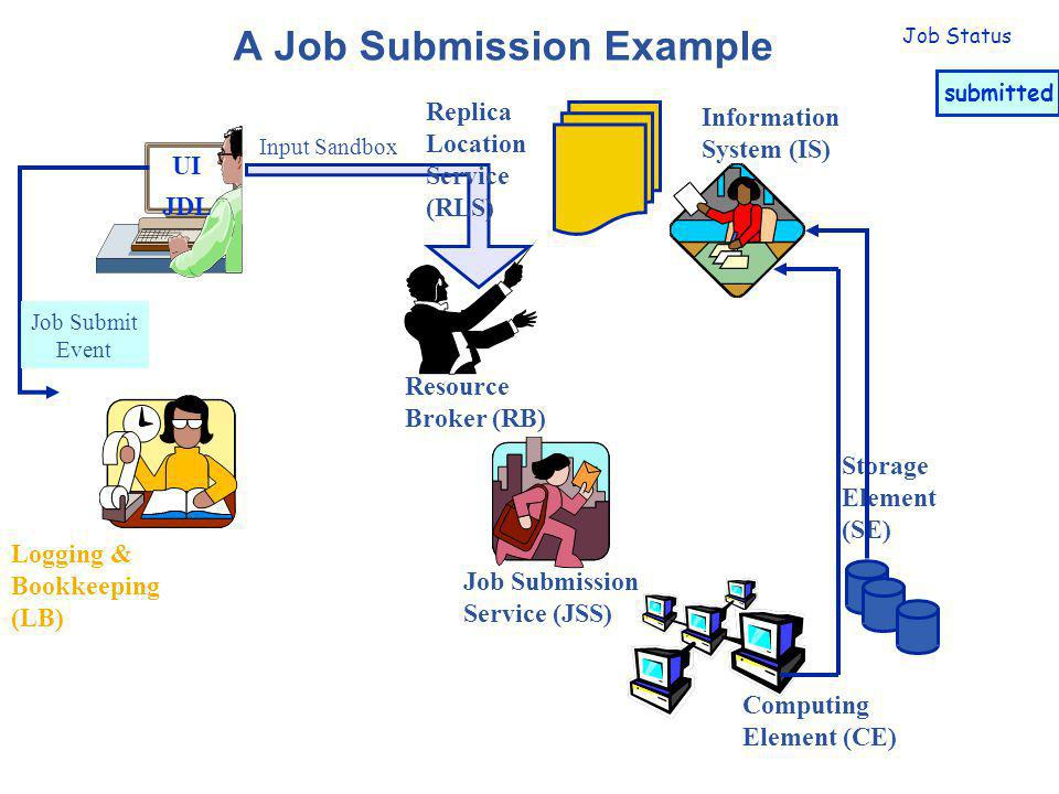 A Job Submission Example UI JDL Logging & Bookkeeping (LB) Resource Broker (RB) Job Submission Service (JSS) Storage Element (SE) Computing Element (CE) Information System (IS) Replica Location Service (RLS) Job Status submitted waiting
