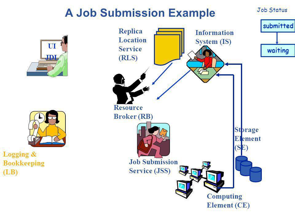 Plateforme de Calcul pour les Sciences du Vivant Commandes gLite Création d'un proxy: voms-proxy-init -vo Informations sur le proxy: voms-proxy-info -all Soumission de jobs: glite-wms-job-submit [–r ] [-c ] [-o ] [--vo ] Lister les CE pouvant faire tourner le job: glite-wms-job-list-match