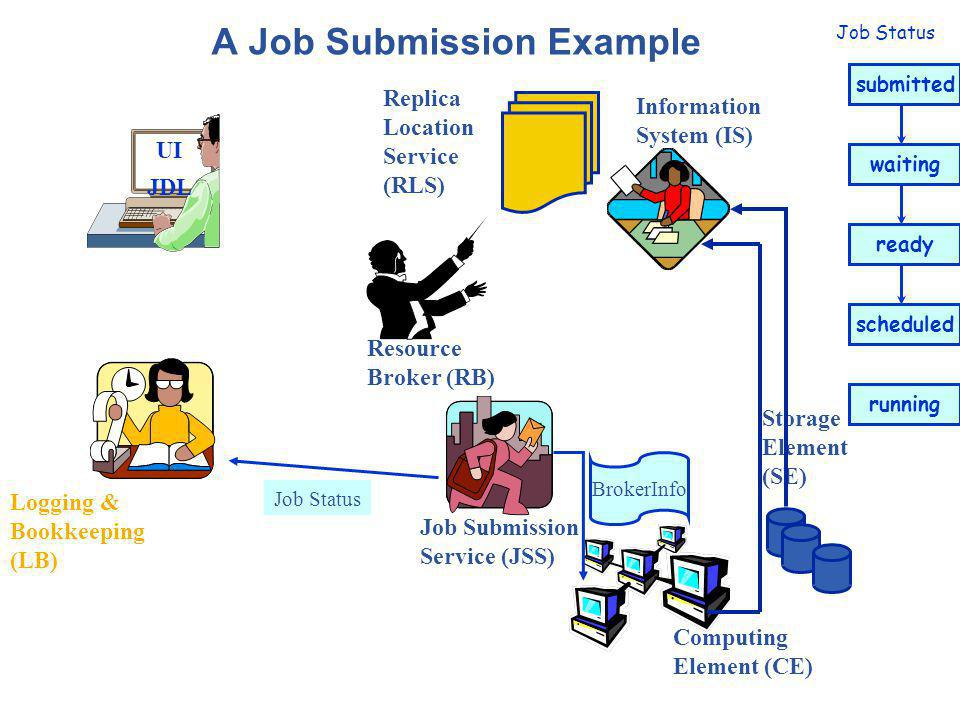 A Job Submission Example UI JDL Logging & Bookkeeping (LB) Resource Broker (RB) Job Submission Service (JSS) Storage Element (SE) Computing Element (CE) Information System (IS) Replica Location Service (RLS) Job Status submitted waiting ready scheduled Input Sandbox running