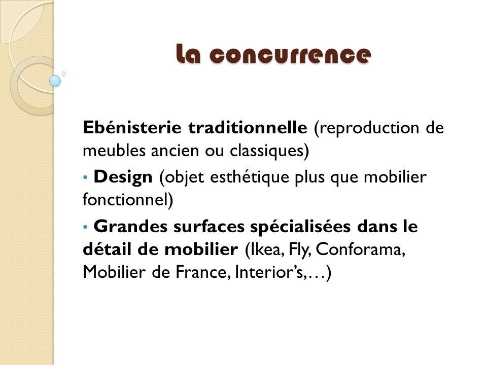 La concurrence Ebénisterie traditionnelle (reproduction de meubles ancien ou classiques) Design (objet esthétique plus que mobilier fonctionnel) Grand