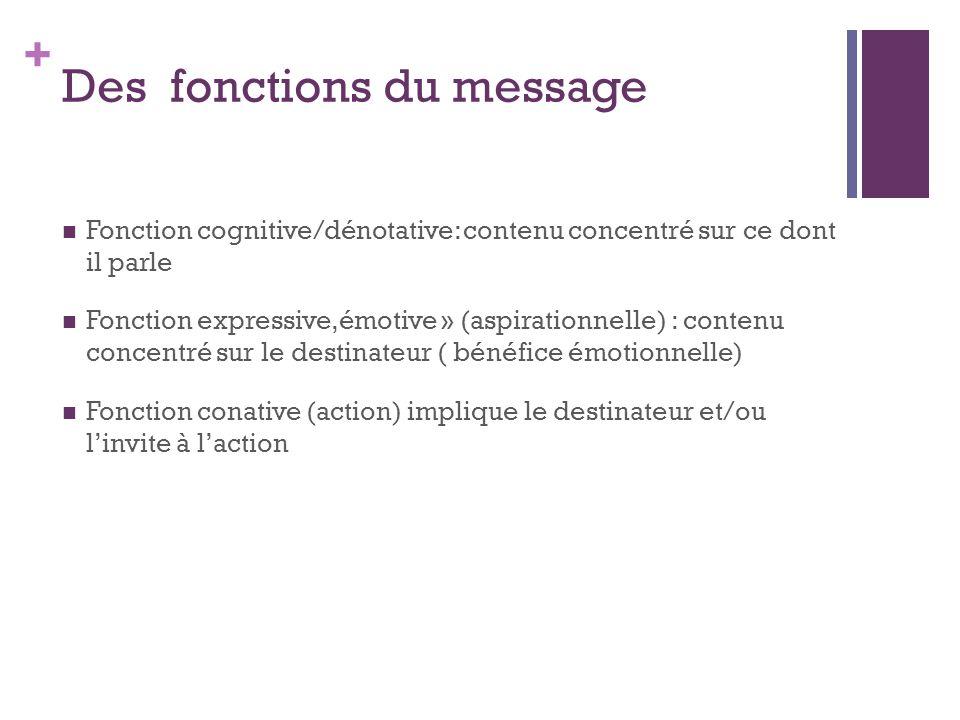 + Des fonctions du message Fonction cognitive/dénotative: contenu concentré sur ce dont il parle Fonction expressive,émotive » (aspirationnelle) : con