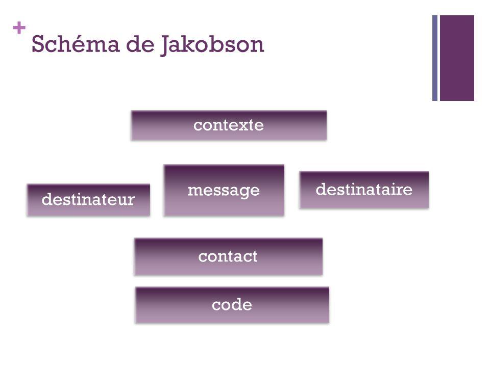 + Schéma de Jakobson destinateur contexte destinataire code message contact