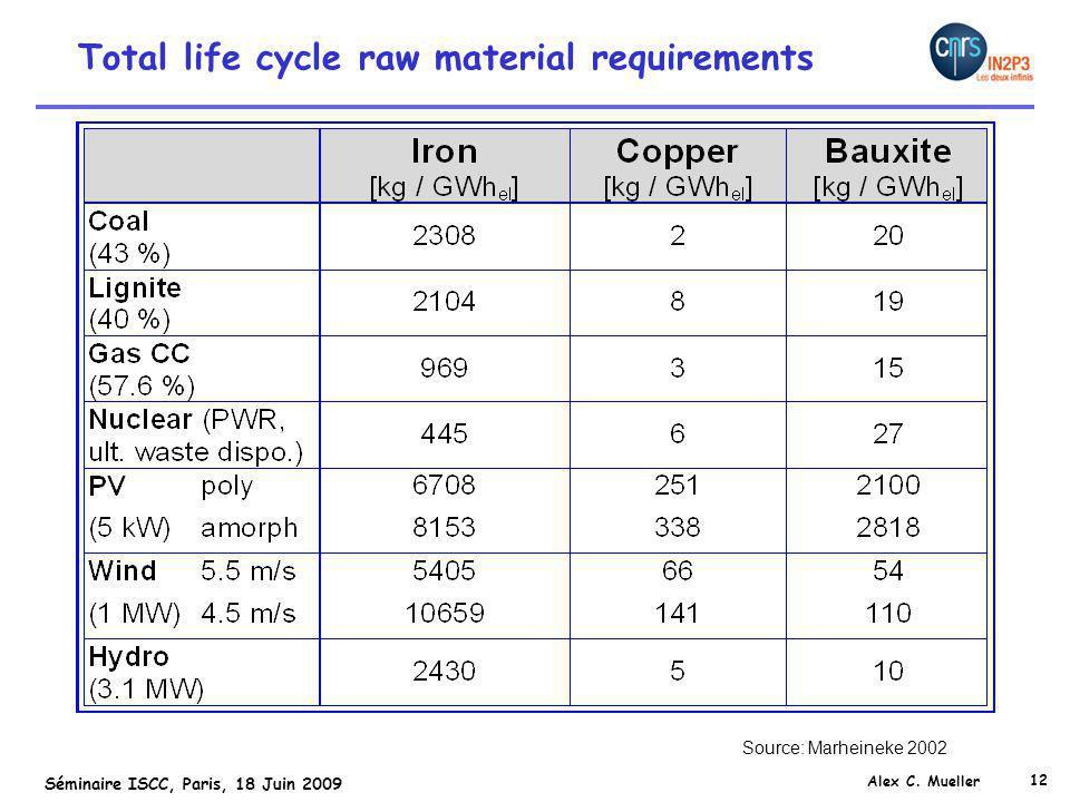 12 Séminaire ISCC, Paris, 18 Juin 2009 Alex C. Mueller Total life cycle raw material requirements Source: Marheineke 2002