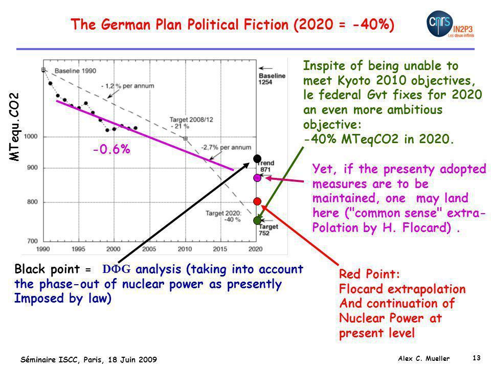 13 Séminaire ISCC, Paris, 18 Juin 2009 Alex C. Mueller The German Plan Political Fiction (2020 = -40%) Inspite of being unable to meet Kyoto 2010 obje