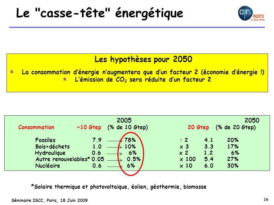16 Séminaire ISCC, Paris, 18 Juin 2009 Les hypothèses pour 2050 La consommation d'énergie n'augmentera que d'un facteur 2 (économie d'énergie !) L'émission de CO 2 sera réduite d'un facteur 2 2005 2050 Consommation ~10 Gtep (% de 10 Gtep) 20 Gtep (% de 20 Gtep) Fossiles 7.9 78% : 2 4.120% Bois+déchets 1.0 10% x 3 3.317% Hydraulique 0.6 6% x 2 1.2 6% Autre renouvelables* 0.05 0.5% x 100 5.427% Nucléaire 0.6 6% x 10 6.030% * Solaire thermique et photovoltaique, éolien, géothermie, biomasse Le casse-tête énergétique