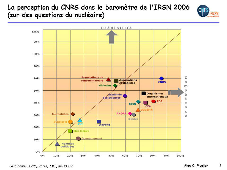 3 Séminaire ISCC, Paris, 18 Juin 2009 Alex C. Mueller La perception du CNRS dans le baromètre de l'IRSN 2006 (sur des questions du nucléaire)