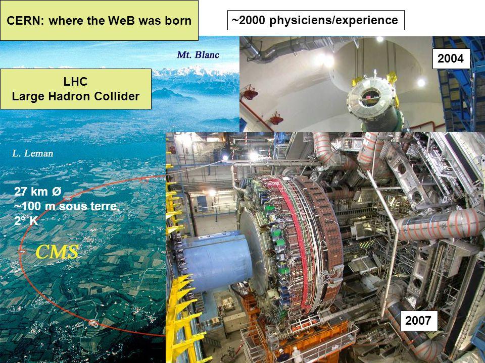 Séminaire Eîstémologie de la Communication - ISCC - 18 juin 2009 2004 27 km Ø ~100 m sous terre 2° K ~2000 physiciens/experience 2007 CERN: where the WeB was born LHC Large Hadron Collider