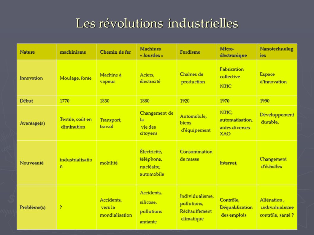 Les révolutions industrielles Naturemachinisme Chemin de fer Machines « lourdes » Fordisme Micro- électronique Nanotechnolog ies Innovation Moulage, f
