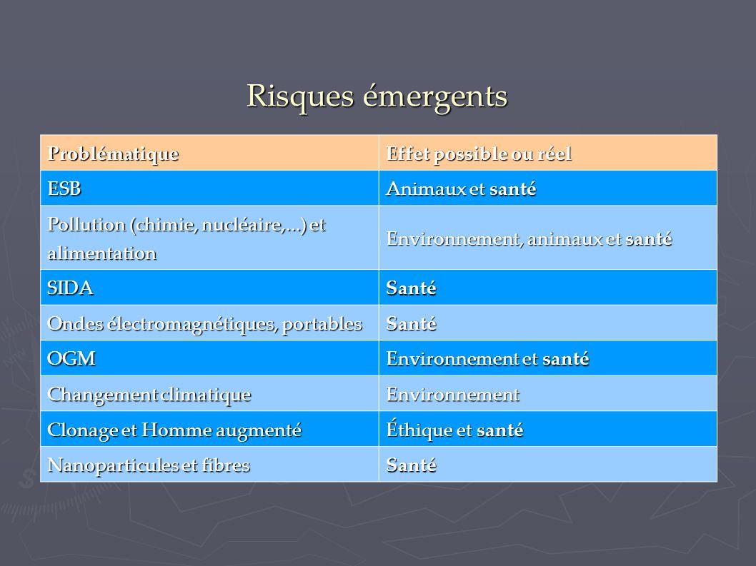 Risques émergents Problématique Effet possible ou réel ESB Animaux et santé Pollution (chimie, nucléaire,...) et alimentation Environnement, animaux e