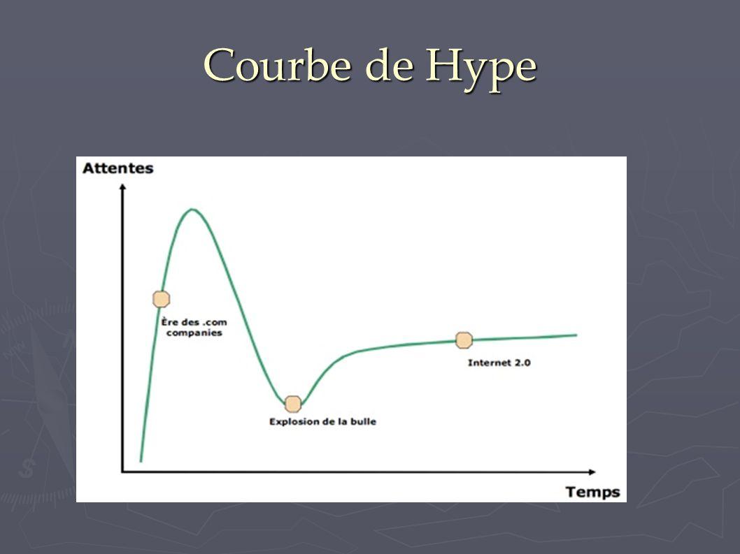 Courbe de Hype