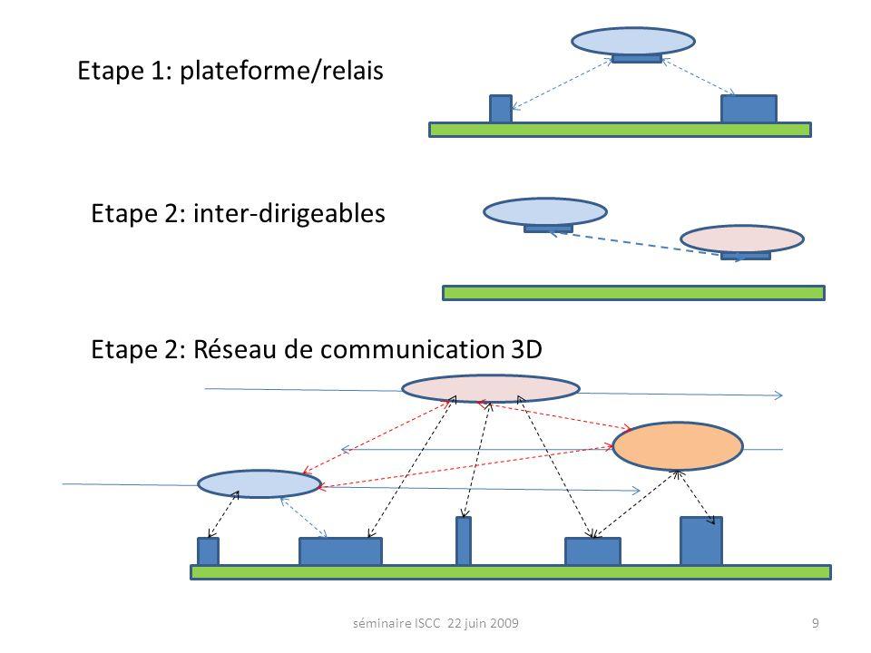 9 Etape 1: plateforme/relais Etape 2: inter-dirigeables Etape 2: Réseau de communication 3D