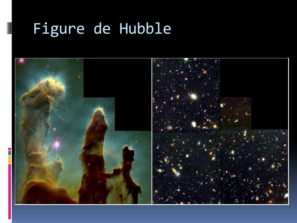 Figure de Hubble