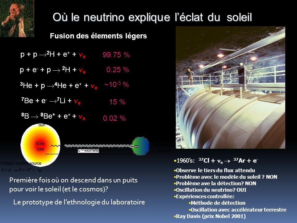 Où le neutrino explique l'éclat du soleil Fusion des élements légers p + p  2 H + e + + e p + e - + p  2 H + e 3 He + p  4 He + e + + e 7 Be + e -  7 Li + e 99.75 % 0.25 % 15 % ~10 -5 % 8 B  8 Be* + e + + e 0.02 % 1960's: 37 Cl + e  37 Ar + e - Observe le tiers du flux attendu Problème avec le modèle du soleil .