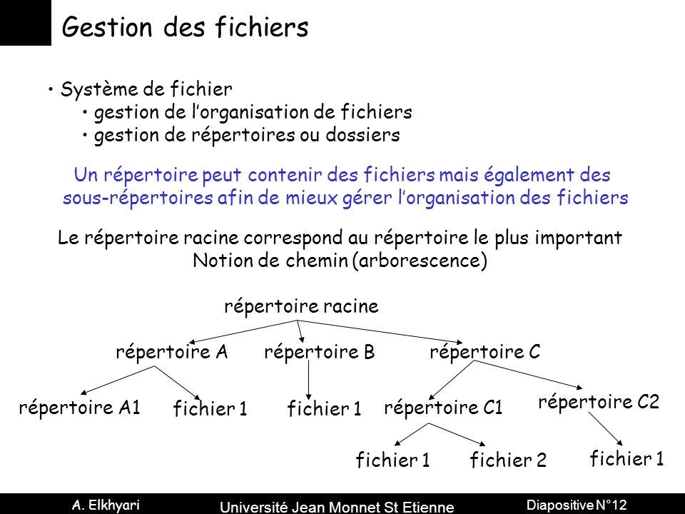 Université Jean Monnet St Etienne A. Elkhyari Diapositive N°12 Gestion des fichiers Système de fichier gestion de l'organisation de fichiers gestion d