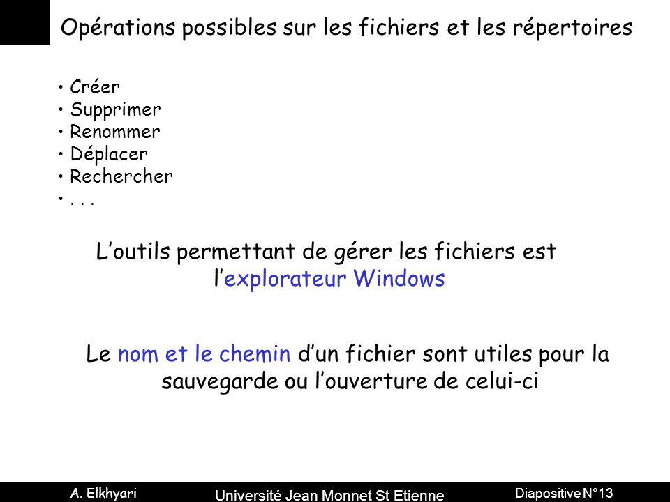Université Jean Monnet St Etienne A. Elkhyari Diapositive N°13 Opérations possibles sur les fichiers et les répertoires Créer Supprimer Renommer Dépla
