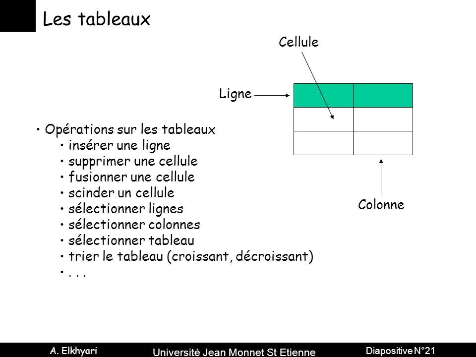 Université Jean Monnet St Etienne A. Elkhyari Diapositive N°21 Les tableaux Ligne Colonne Cellule Opérations sur les tableaux insérer une ligne suppri