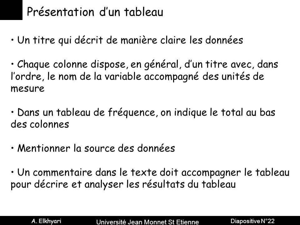 Université Jean Monnet St Etienne A. Elkhyari Diapositive N°22 Présentation d'un tableau Un titre qui décrit de manière claire les données Chaque colo