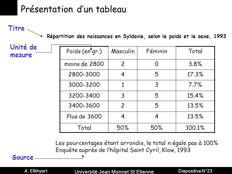 Université Jean Monnet St Etienne A. Elkhyari Diapositive N°23 Présentation d'un tableau Poids (en gr.)MasculinFémininTotal moins de 2800203.8% 2800-3