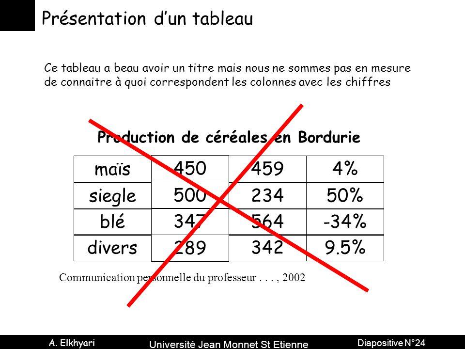 Université Jean Monnet St Etienne A. Elkhyari Diapositive N°24 Présentation d'un tableau maïs siegle blé divers 4% 50% -34% 9.5% 500 347 289 459 234 5
