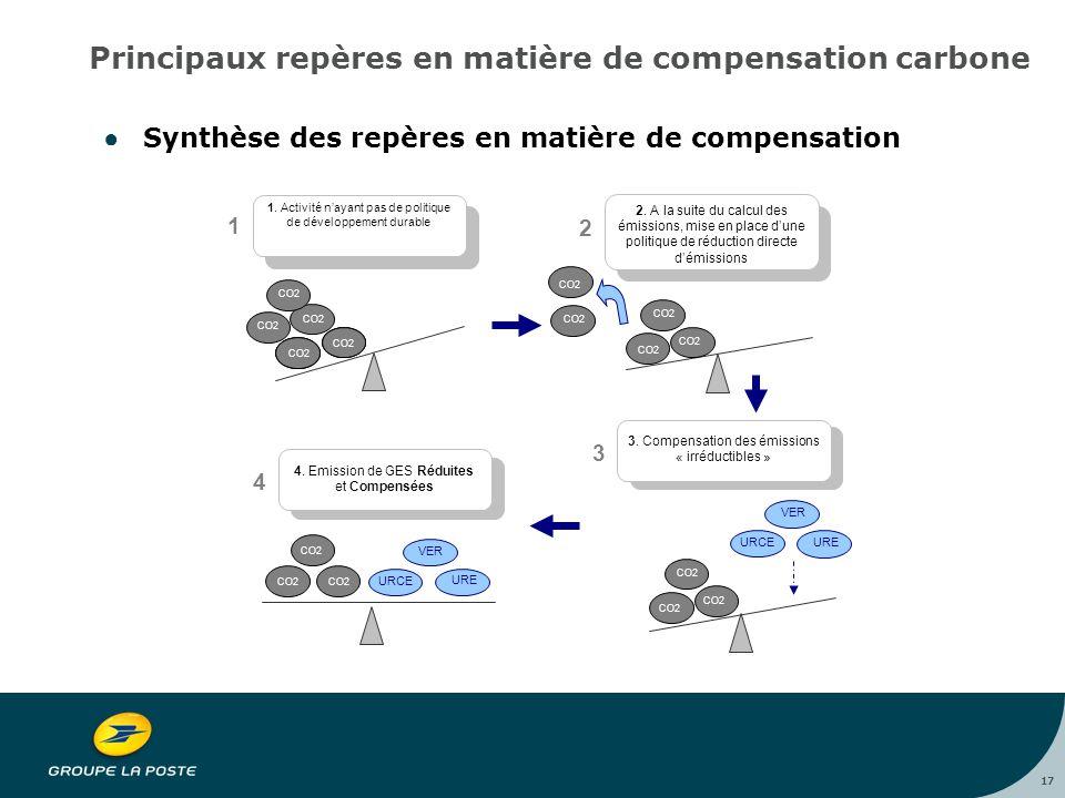 17 Principaux repères en matière de compensation carbone ●Synthèse des repères en matière de compensation CO2 1 1.