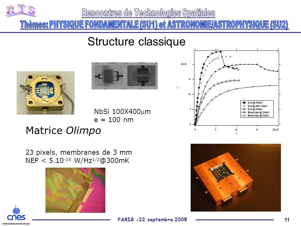 11 PARIS -22 septembre 2005 Structure classique NbSi 100X400m e = 100 nm Matrice Olimpo 23 pixels, membranes de 3 mm NEP < 5.10 -16 W/Hz 1/2 @300mK