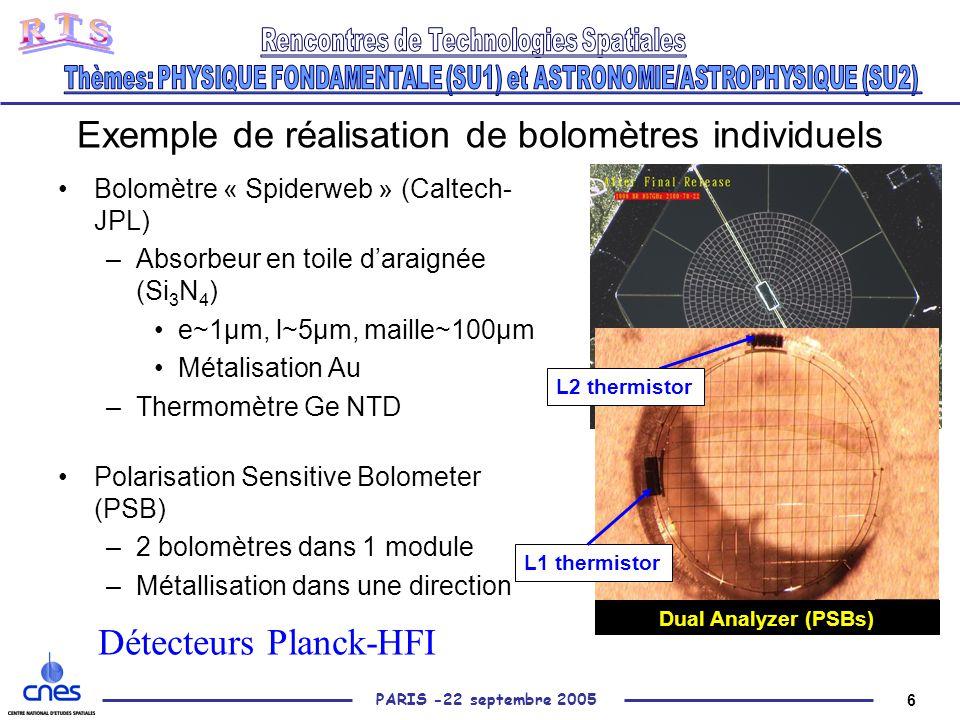 6 PARIS -22 septembre 2005 Exemple de réalisation de bolomètres individuels Bolomètre « Spiderweb » (Caltech- JPL) –Absorbeur en toile d'araignée (Si 3 N 4 ) e~1µm, l~5µm, maille~100µm Métalisation Au –Thermomètre Ge NTD Polarisation Sensitive Bolometer (PSB) –2 bolomètres dans 1 module –Métallisation dans une direction ~2 L1 thermistor Dual Analyzer (PSBs) L2 thermistor Détecteurs Planck-HFI