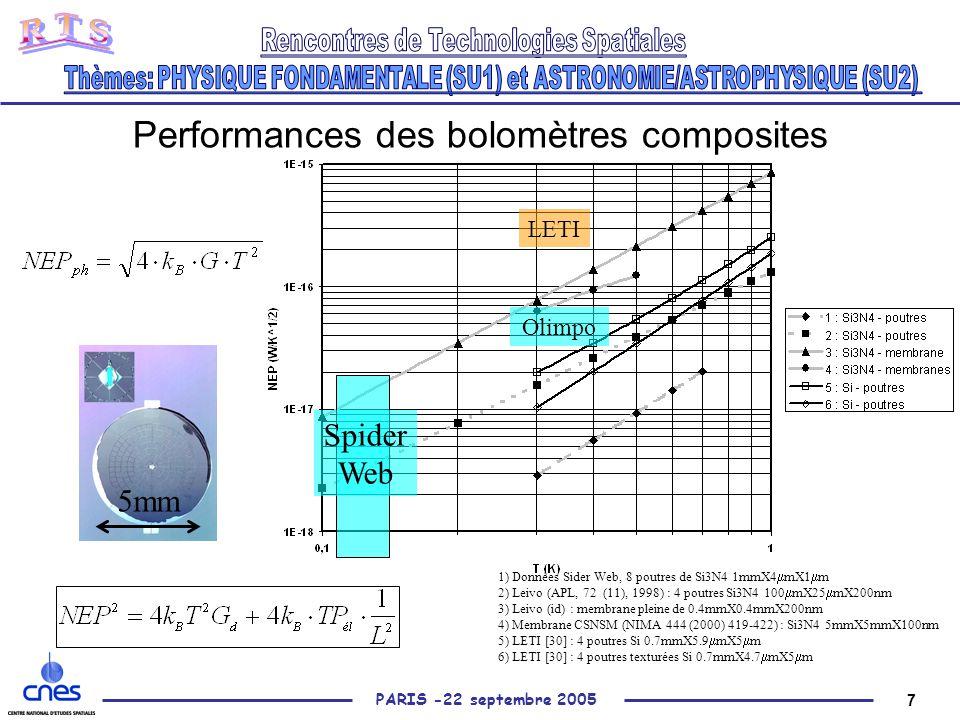 7 PARIS -22 septembre 2005 Performances des bolomètres composites 1) Données Sider Web, 8 poutres de Si3N4 1mmX4  mX1  m 2) Leivo (APL, 72 (11), 1998) : 4 poutres Si3N4 100  mX25  mX200nm 3) Leivo (id) : membrane pleine de 0.4mmX0.4mmX200nm 4) Membrane CSNSM (NIMA 444 (2000) 419-422) : Si3N4 5mmX5mmX100nm 5) LETI [30] : 4 poutres Si 0.7mmX5.9  mX5  m 6) LETI [30] : 4 poutres texturées Si 0.7mmX4.7  mX5  m 5mm LETI Olimpo Spider Web