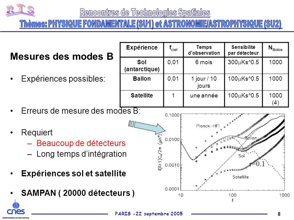 8 PARIS -22 septembre 2005 Mesures des modes B Expériences possibles: Erreurs de mesure des modes B: Requiert –Beaucoup de détecteurs –Long temps d'intégration Expériences sol et satellite SAMPAN ( 20000 détecteurs ) Expériencef ciel Temps d observation Sensibilité par détecteur N Bolos Sol (antarctique) 0,016 mois 300  Ks^0.5 1000 Ballon0,011 jour / 10 jours 100  Ks^0.5 1000 Satellite1une année 100  Ks^0.5 1000 (4) r=0.1