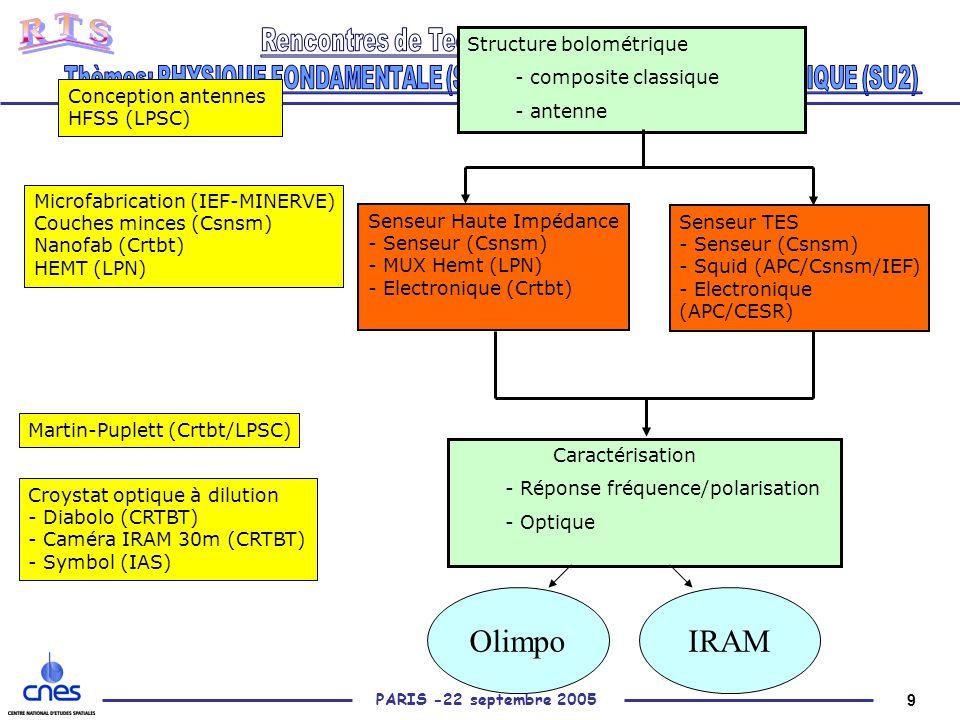 9 PARIS -22 septembre 2005 Structure bolométrique - composite classique - antenne Senseur TES - Senseur (Csnsm) - Squid (APC/Csnsm/IEF) - Electronique (APC/CESR) Senseur Haute Impédance - Senseur (Csnsm) - MUX Hemt (LPN) - Electronique (Crtbt) Caractérisation - Réponse fréquence/polarisation - Optique Conception antennes HFSS (LPSC) Martin-Puplett (Crtbt/LPSC) Croystat optique à dilution - Diabolo (CRTBT) - Caméra IRAM 30m (CRTBT) - Symbol (IAS) Microfabrication (IEF-MINERVE) Couches minces (Csnsm) Nanofab (Crtbt) HEMT (LPN) OlimpoIRAM