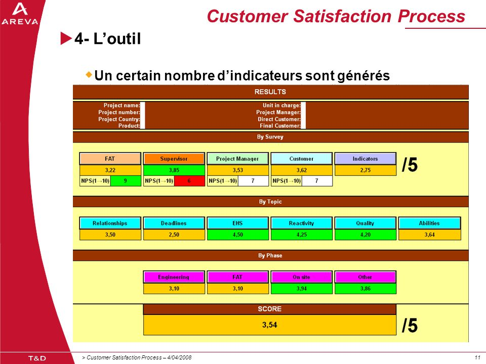 > Customer Satisfaction Process – 4/04/200811 Customer Satisfaction Process  4- L'outil  Un certain nombre d'indicateurs sont générés