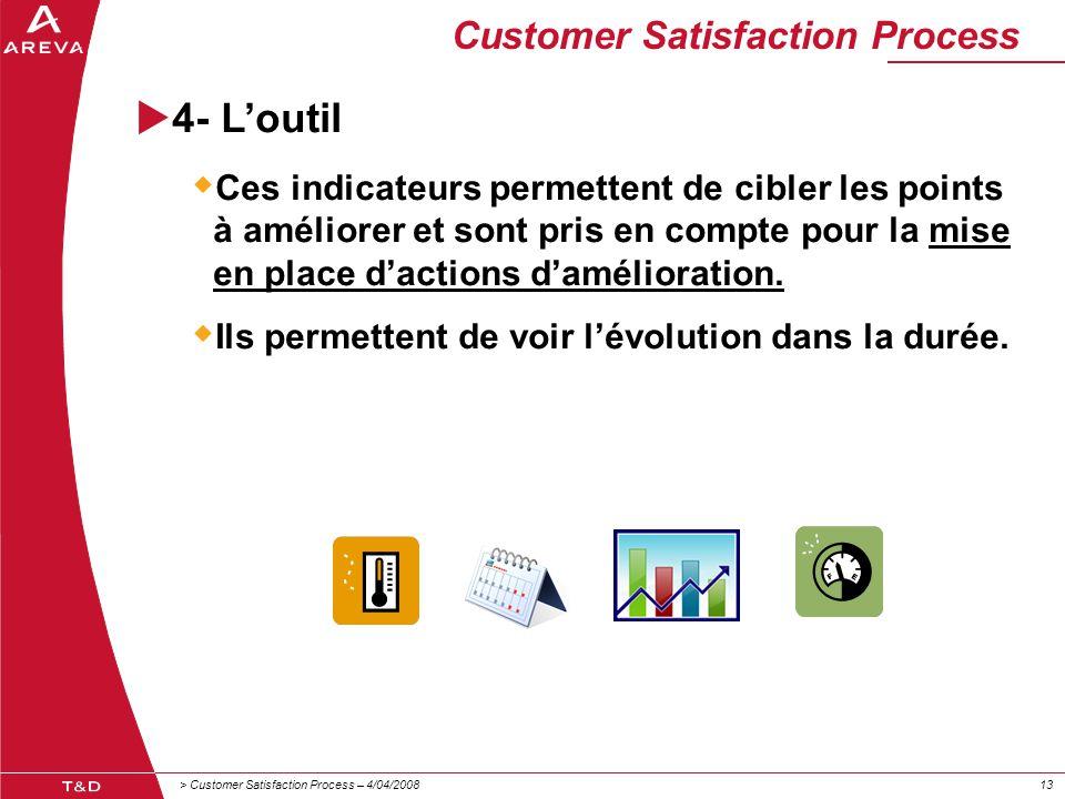 > Customer Satisfaction Process – 4/04/200813 Customer Satisfaction Process  4- L'outil  Ces indicateurs permettent de cibler les points à améliorer