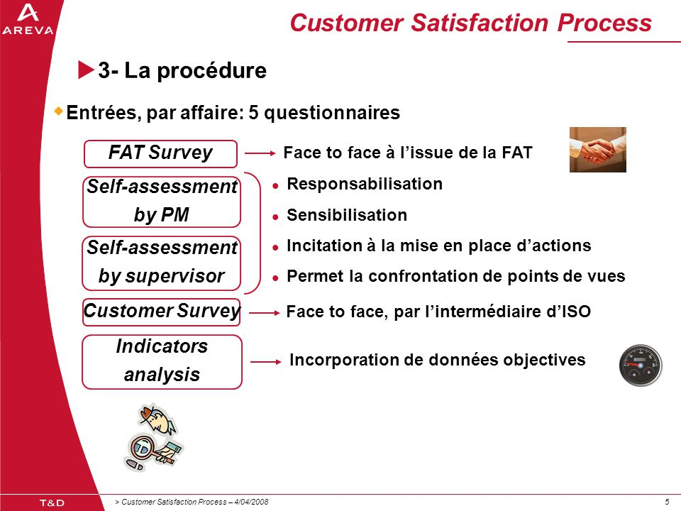 > Customer Satisfaction Process – 4/04/200855 Customer Satisfaction Process  3- La procédure FAT Survey Self-assessment by PM Self-assessment by supervisor Customer Survey Indicators analysis Face to face à l'issue de la FAT Face to face, par l'intermédiaire d'ISO Responsabilisation Sensibilisation Incitation à la mise en place d'actions Permet la confrontation de points de vues Incorporation de données objectives  Entrées, par affaire: 5 questionnaires