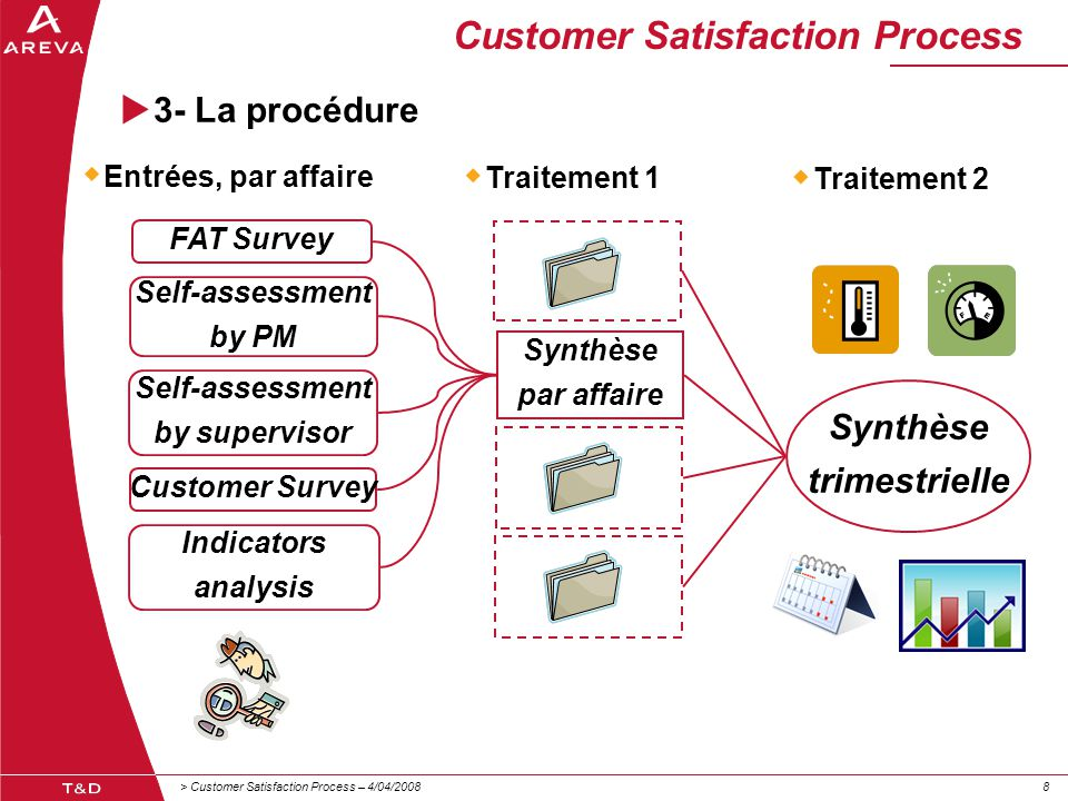 > Customer Satisfaction Process – 4/04/200888 Customer Satisfaction Process  3- La procédure FAT Survey Self-assessment by PM Self-assessment by supervisor Customer Survey Indicators analysis  Entrées, par affaire Synthèse par affaire Synthèse trimestrielle  Traitement 1  Traitement 2