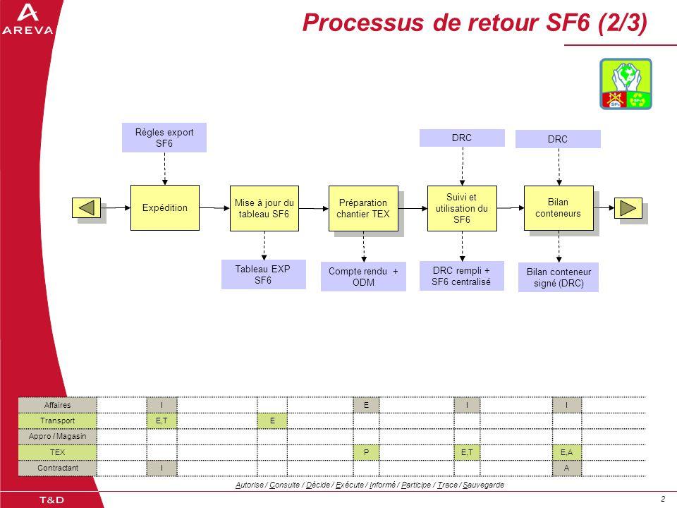22 Processus de retour SF6 (2/3) AffairesIEII TransportE,TE Appro / Magasin TEXPE,TE,A ContractantIA Autorise / Consulte / Décide / Exécute / Informé / Participe / Trace / Sauvegarde Expédition Préparation chantier TEX Préparation chantier TEX Suivi et utilisation du SF6 DRC rempli + SF6 centralisé Règles export SF6 Bilan conteneurs Bilan conteneurs Compte rendu + ODM Bilan conteneur signé (DRC) DRC Mise à jour du tableau SF6 Tableau EXP SF6