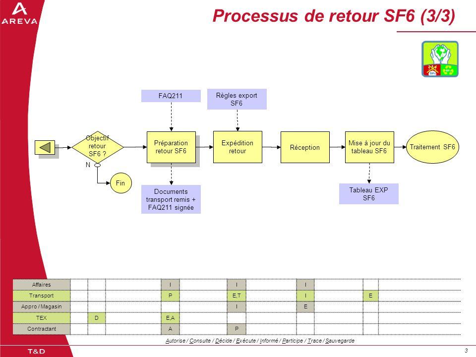 33 Processus de retour SF6 (3/3) AffairesIII TransportPE,TIE Appro / MagasinIE TEXDE,A ContractantAP Autorise / Consulte / Décide / Exécute / Informé / Participe / Trace / Sauvegarde Préparation retour SF6 Préparation retour SF6 Documents transport remis + FAQ211 signée Expédition retour Réception Traitement SF6 Règles export SF6 FAQ211 Mise à jour du tableau SF6 Tableau EXP SF6 Objectif retour SF6 .