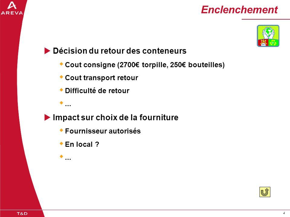 44 Enclenchement  Décision du retour des conteneurs  Cout consigne (2700€ torpille, 250€ bouteilles)  Cout transport retour  Difficulté de retour ...
