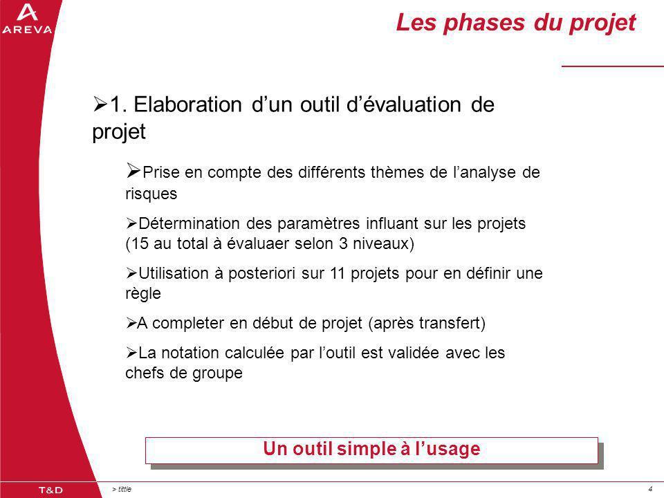 > tittle44 Les phases du projet Un outil simple à l'usage  1.